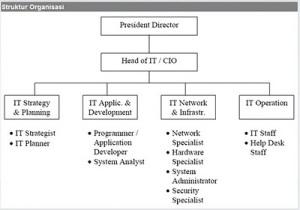 strutur organisasi perusahaan IT